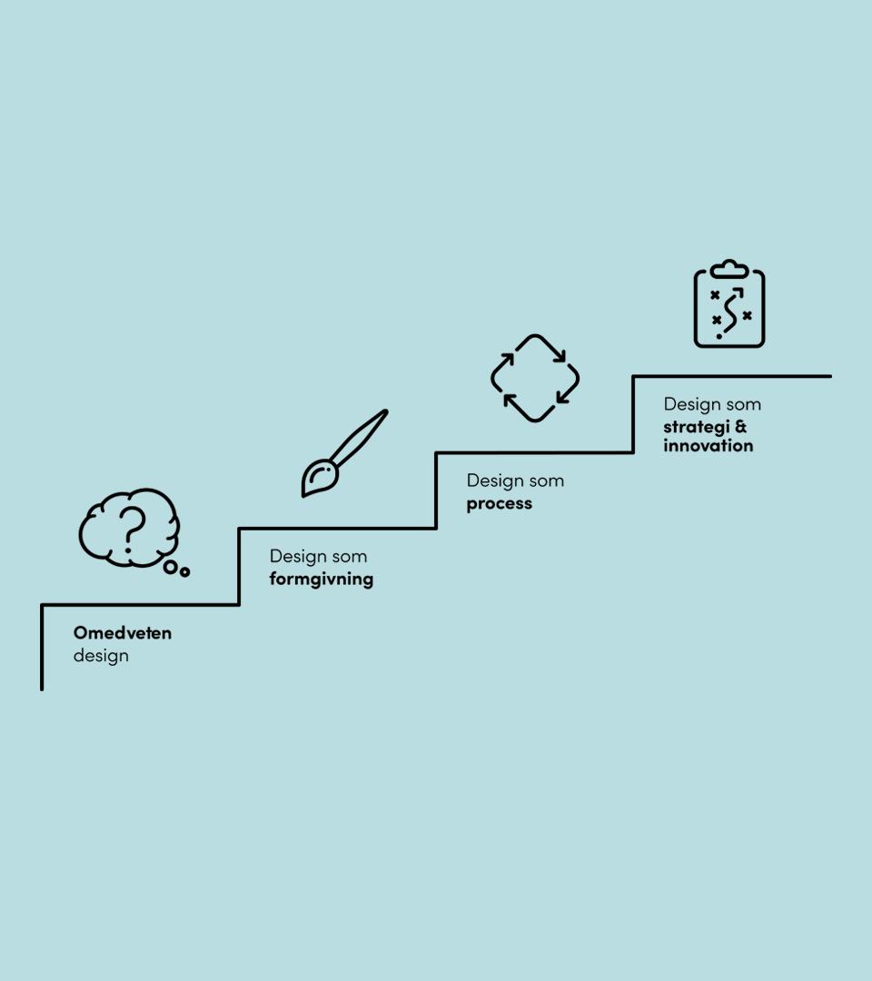 """Illustrerad trappa. På första trappsteget texten """"Omedveten design"""" och en tankebubbla med ett frågetecken i. På andra trappsteget står det """"Design som formgivning"""" och en illustrerad pensel. På tredje trappsteget står det """"Design som process"""" och en fyrkant med pilar runt som illustrerar process. På det fjärde trappsteget står det """"Design som strategi och innovation"""" och en illustration av ett papper med en pil uppåt och framåt."""