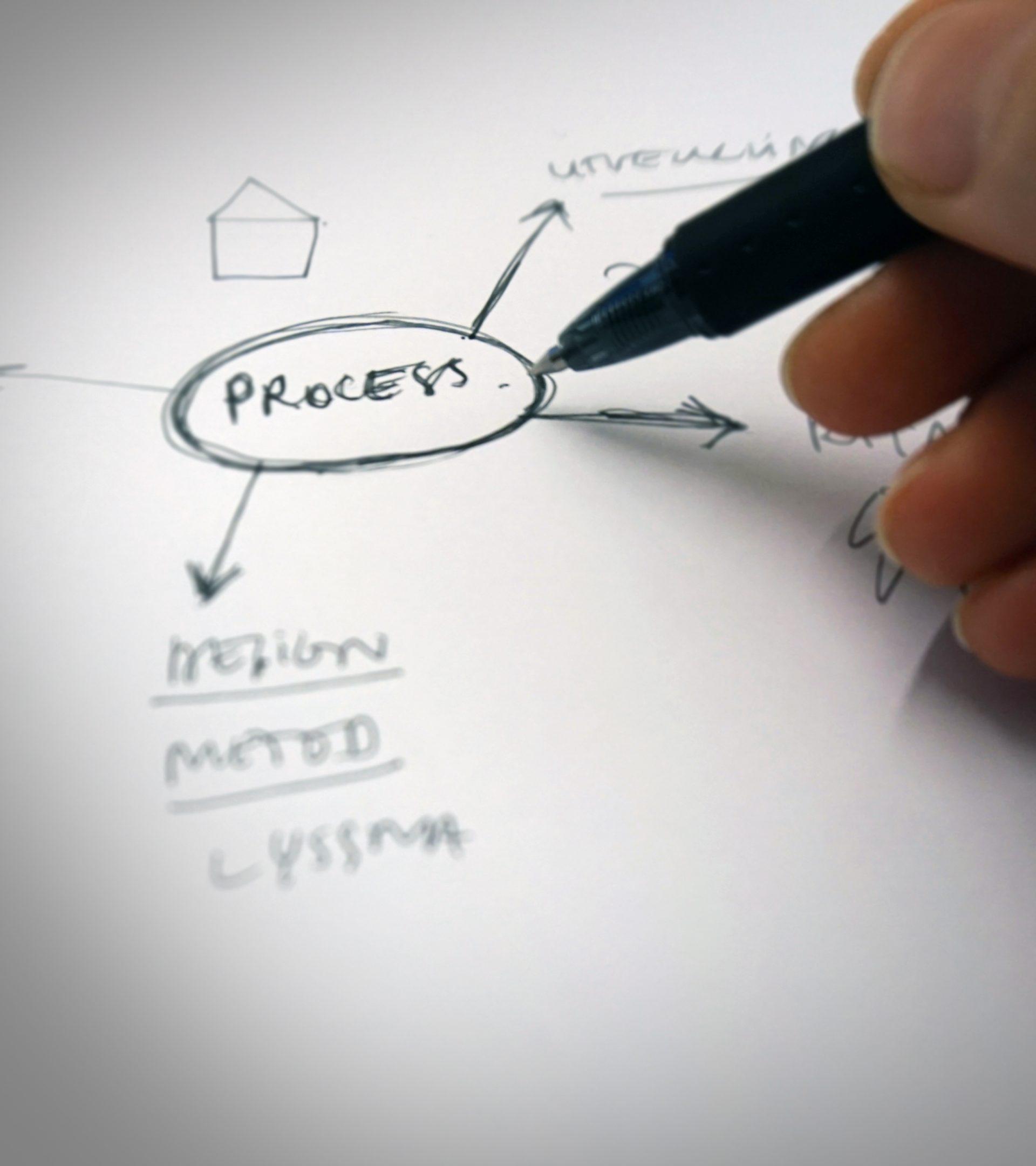 Hand som ritar och skriver på ett papper. Process med en ring runt.
