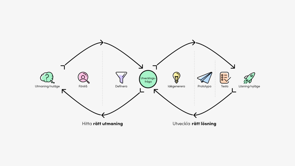 Illustration av designprocessguiden med de olika faserna förstå, definiera, idégenerera, prototypa och testa.
